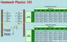 Hammock Physics by Smee in Hammock camping